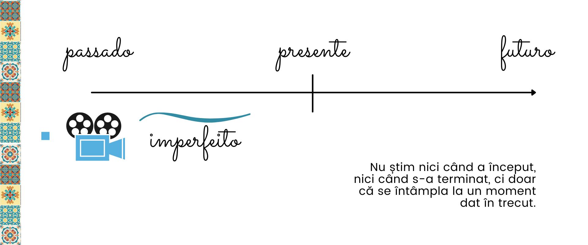 imperfectul in limba portugheza
